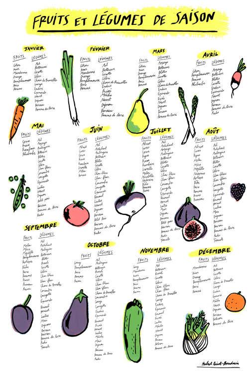 Fabuleux calendrier fruits et légumes de saison - Hubert Poirot-Bourdain SW36